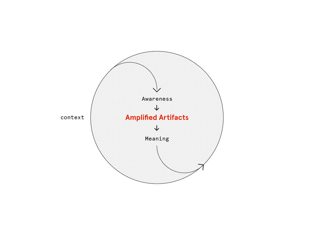 context Awareness Meaning Amplified Artifacts ≥ ≥