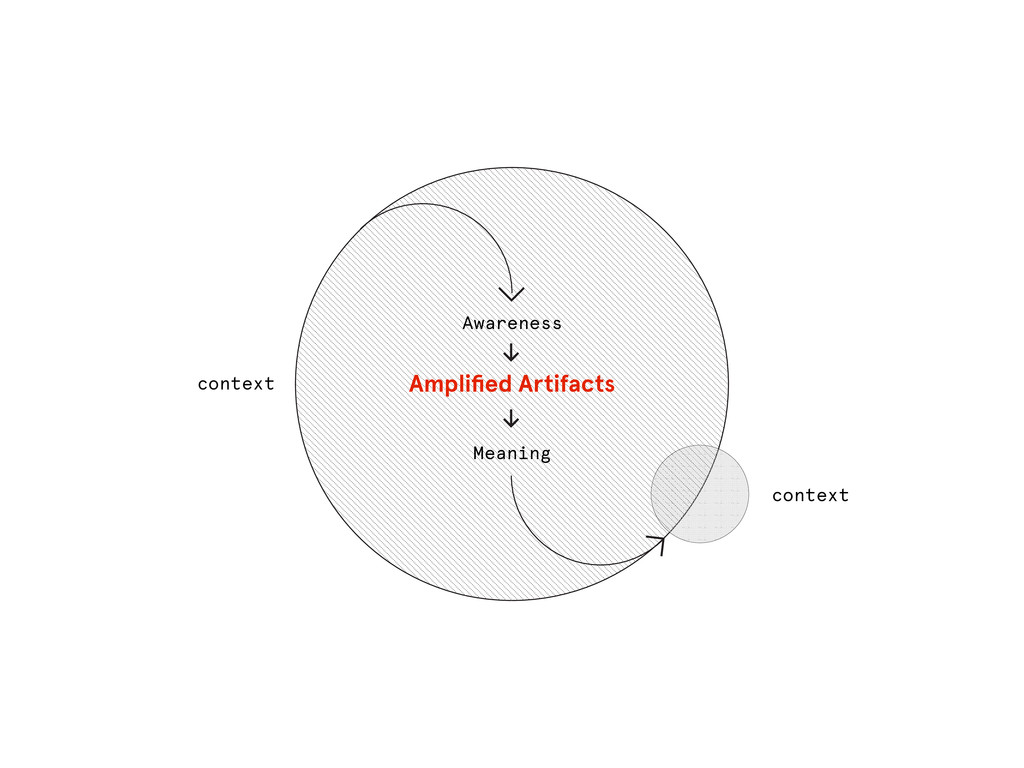context Awareness Meaning Amplified Artifacts ≥ ...