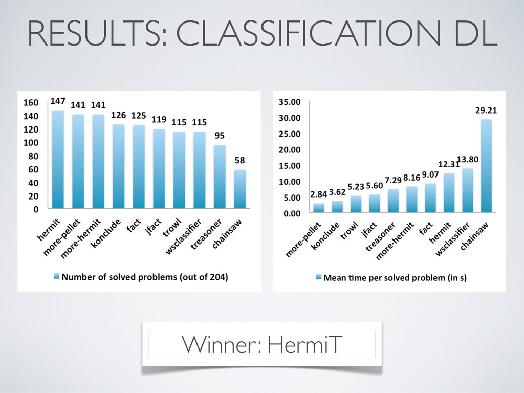 RESULTS: CLASSIFICATION DL Winner: HermiT