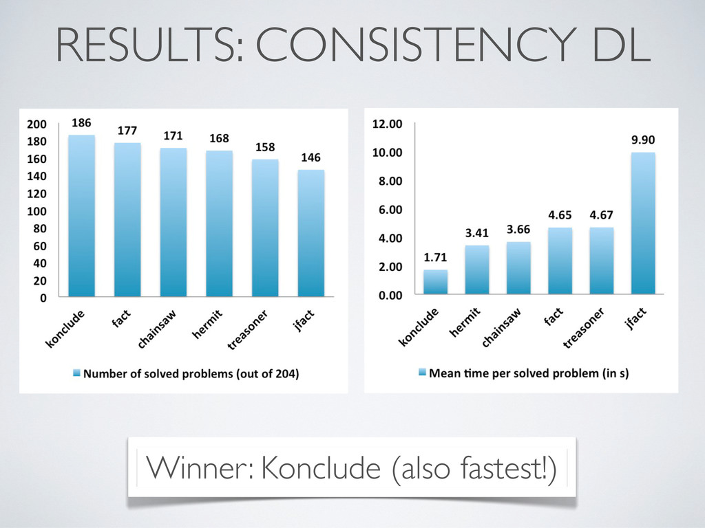 RESULTS: CONSISTENCY DL Winner: Konclude (also ...