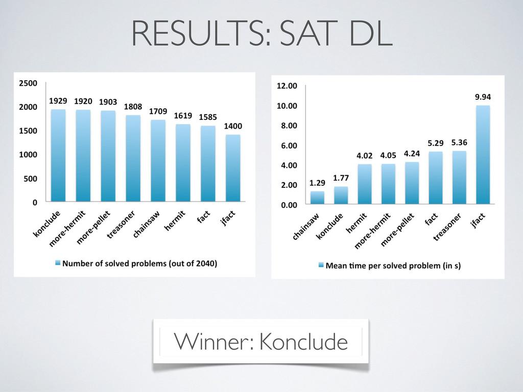 RESULTS: SAT DL Winner: Konclude