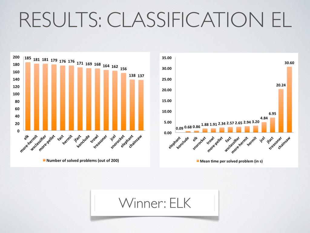 RESULTS: CLASSIFICATION EL Winner: ELK