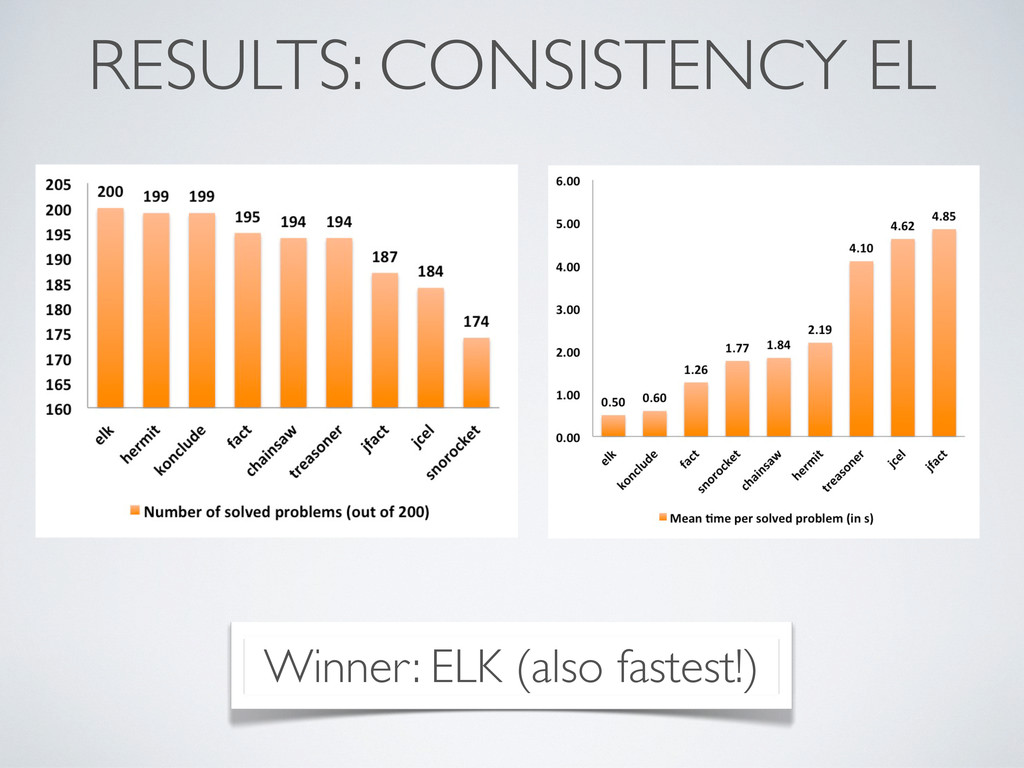 RESULTS: CONSISTENCY EL Winner: ELK (also faste...