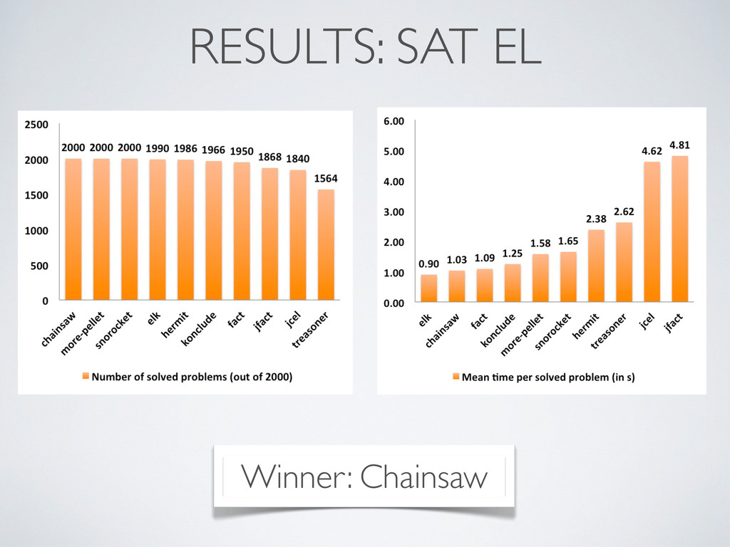 RESULTS: SAT EL Winner: Chainsaw