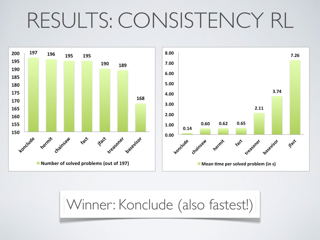 RESULTS: CONSISTENCY RL Winner: Konclude (also ...