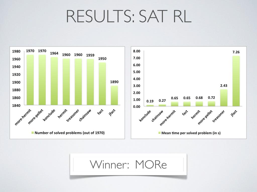 RESULTS: SAT RL Winner: MORe