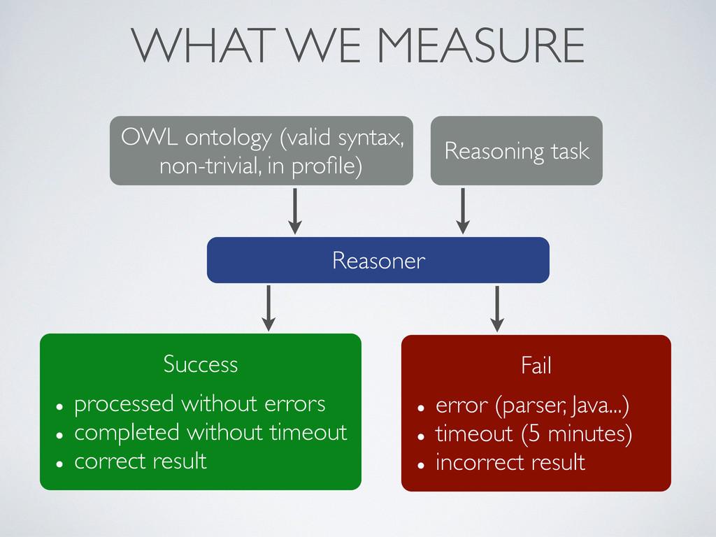 WHAT WE MEASURE Reasoner OWL ontology (valid sy...