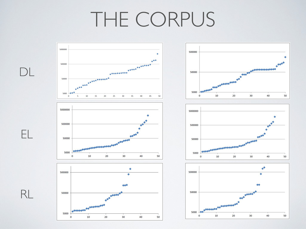 THE CORPUS DL EL RL