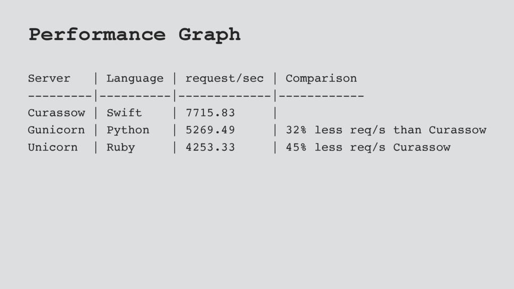 Performance Graph Server | Language | request/s...