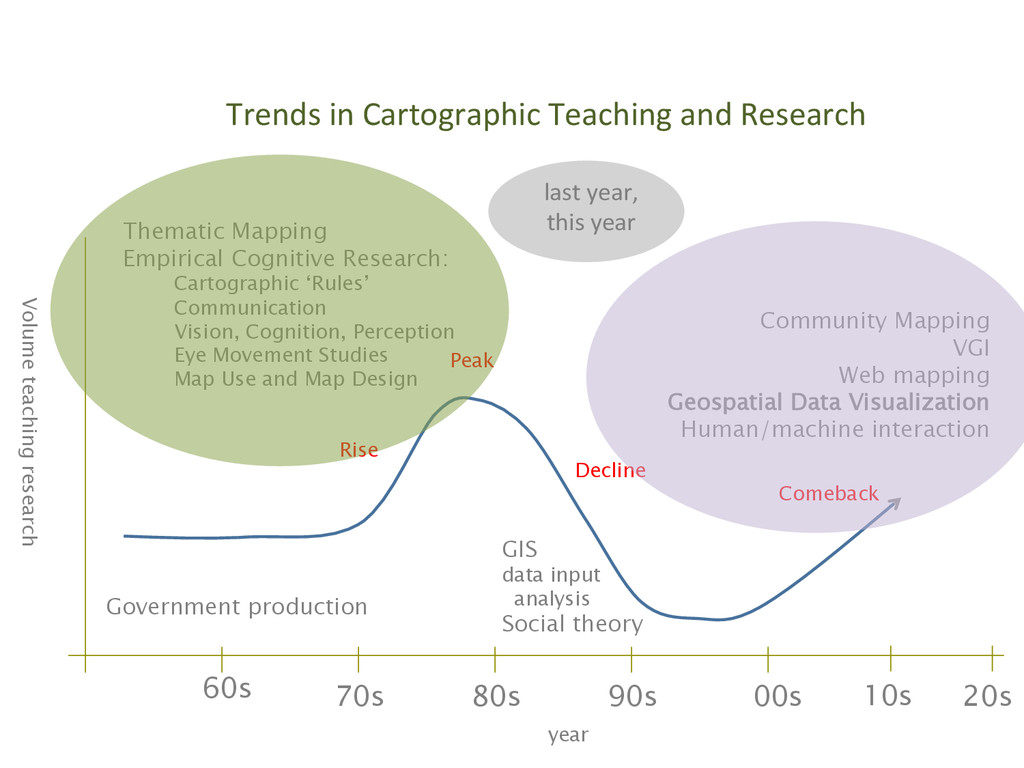 Trends in Cartographic Teaching and...