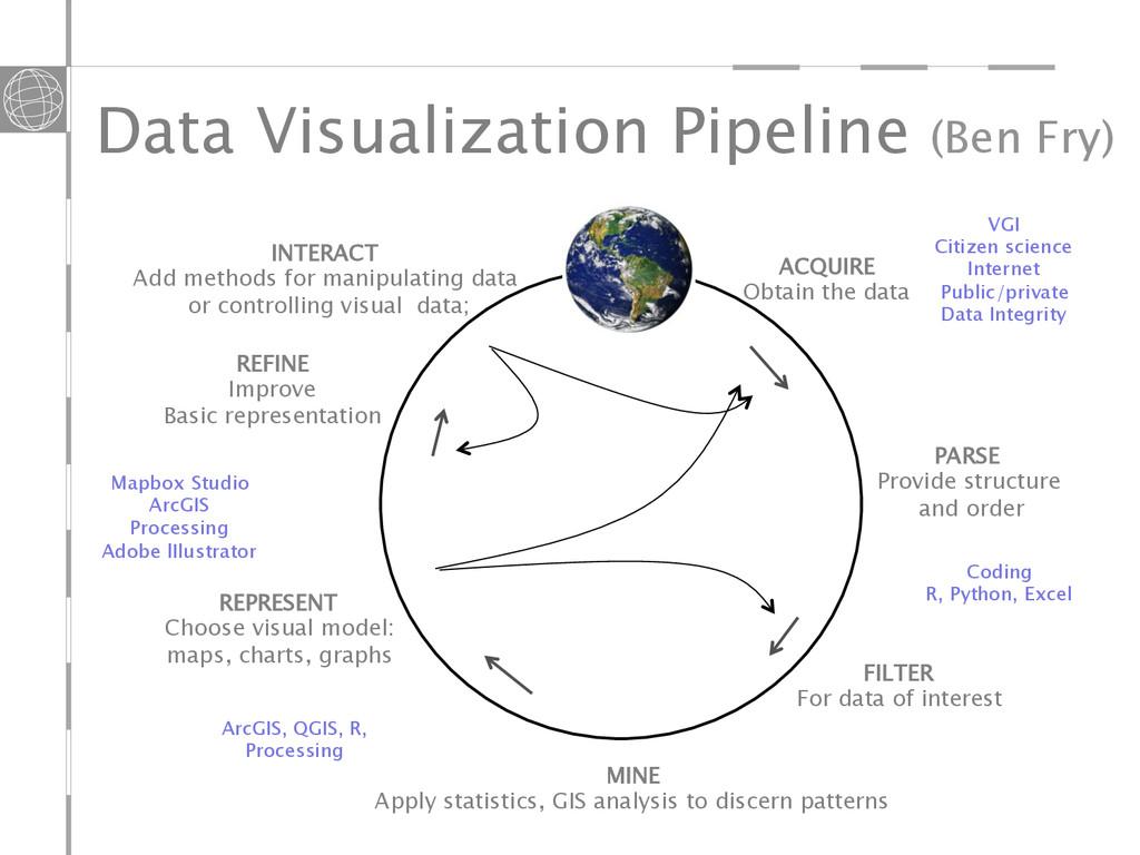 ACQUIRE Obtain the data FILTER For data of inte...