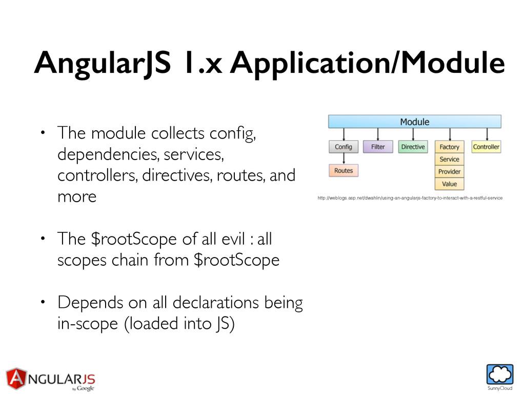 SunnyCloud AngularJS 1.x Application/Module • T...