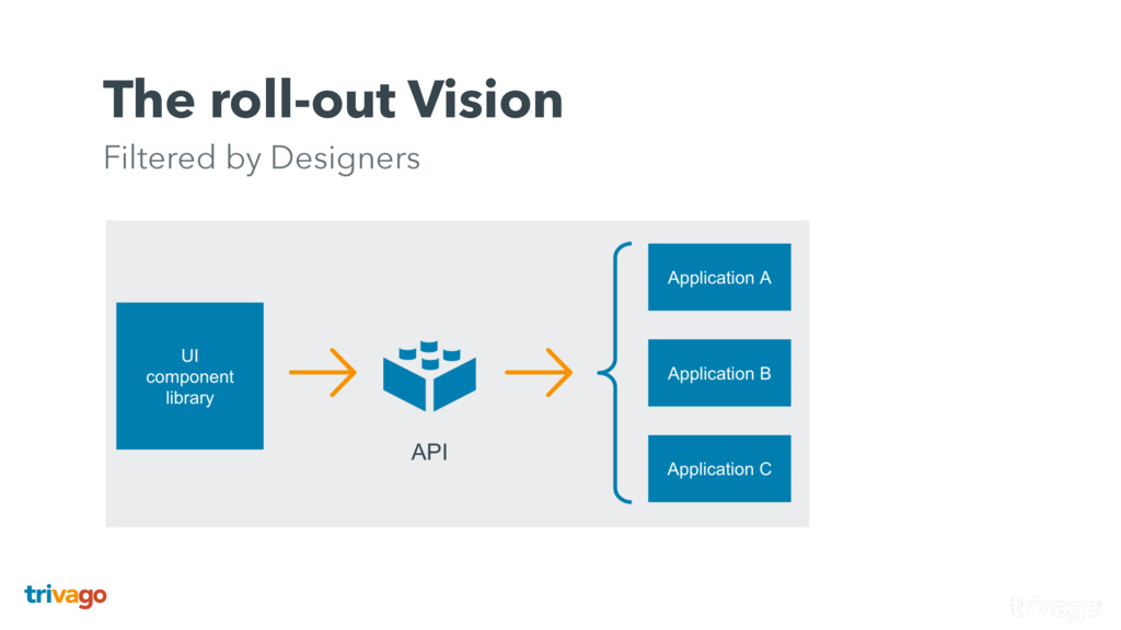 The roll-out Vision Filtered by Designers