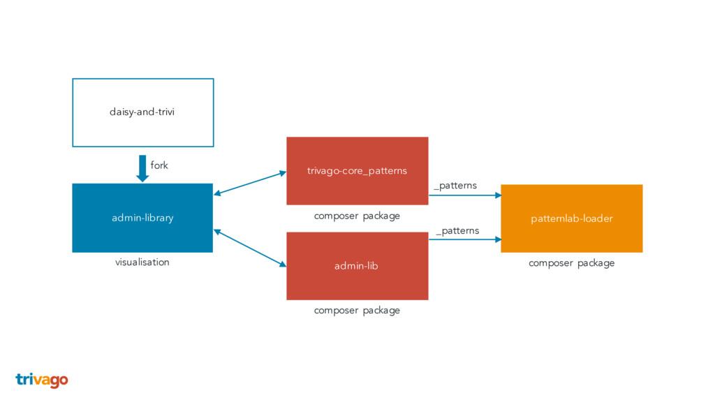admin-library patternlab-loader admin-lib triva...