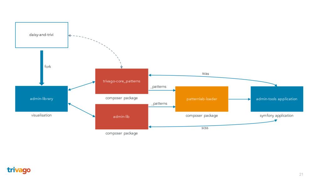 21 admin-library patternlab-loader admin-lib tr...