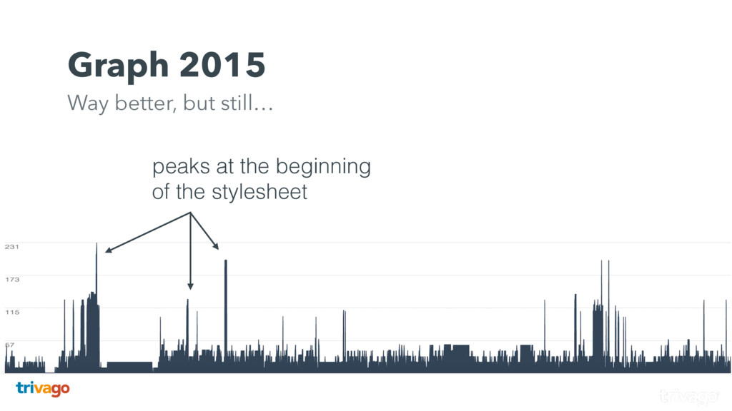 peaks at the beginning of the stylesheet Graph ...