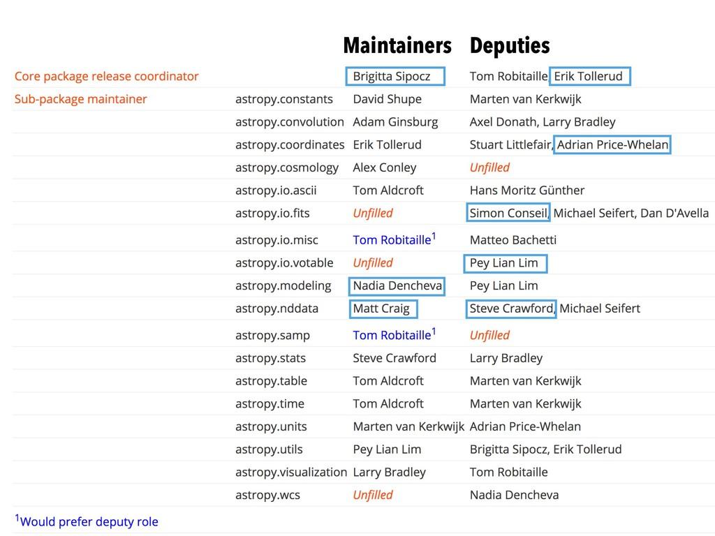 Maintainers Deputies