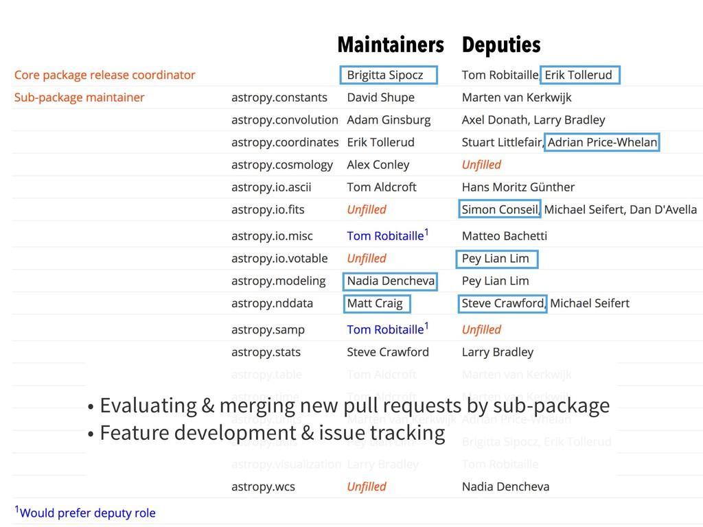 Maintainers Deputies • Evaluating & merging new...