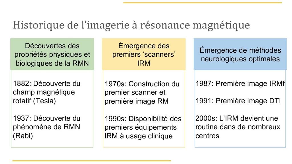 Historique de l'imagerie à résonance magnétique...