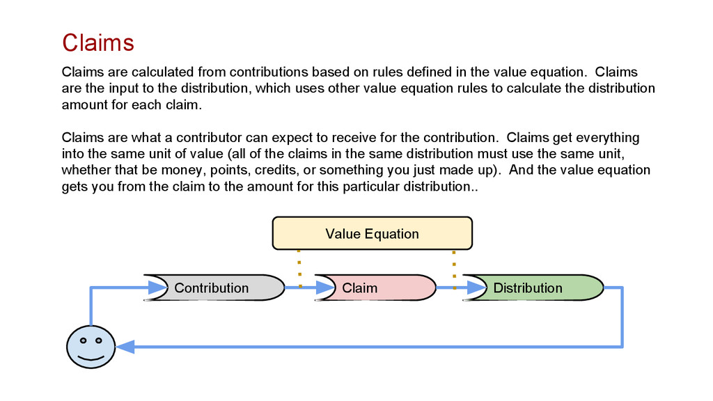 Claims are calculated from contributions based ...