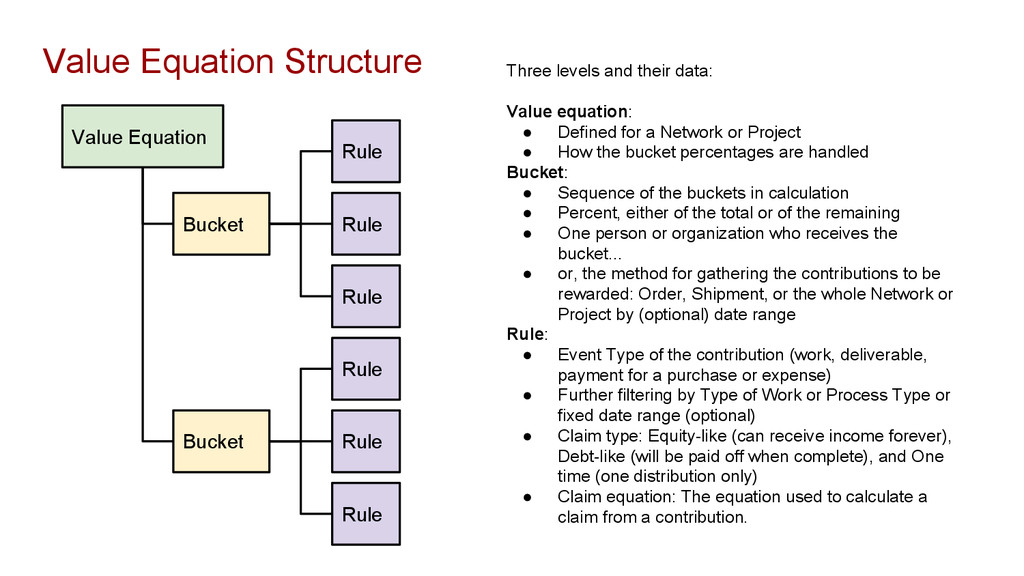 Value Equation Bucket Rule Bucket Rule Rule Rul...