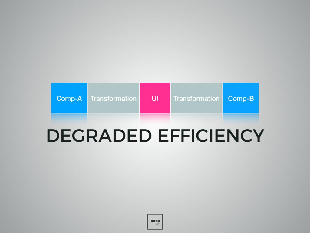 GOOD API DEGRADED EFFICIENCY UI Transformation ...