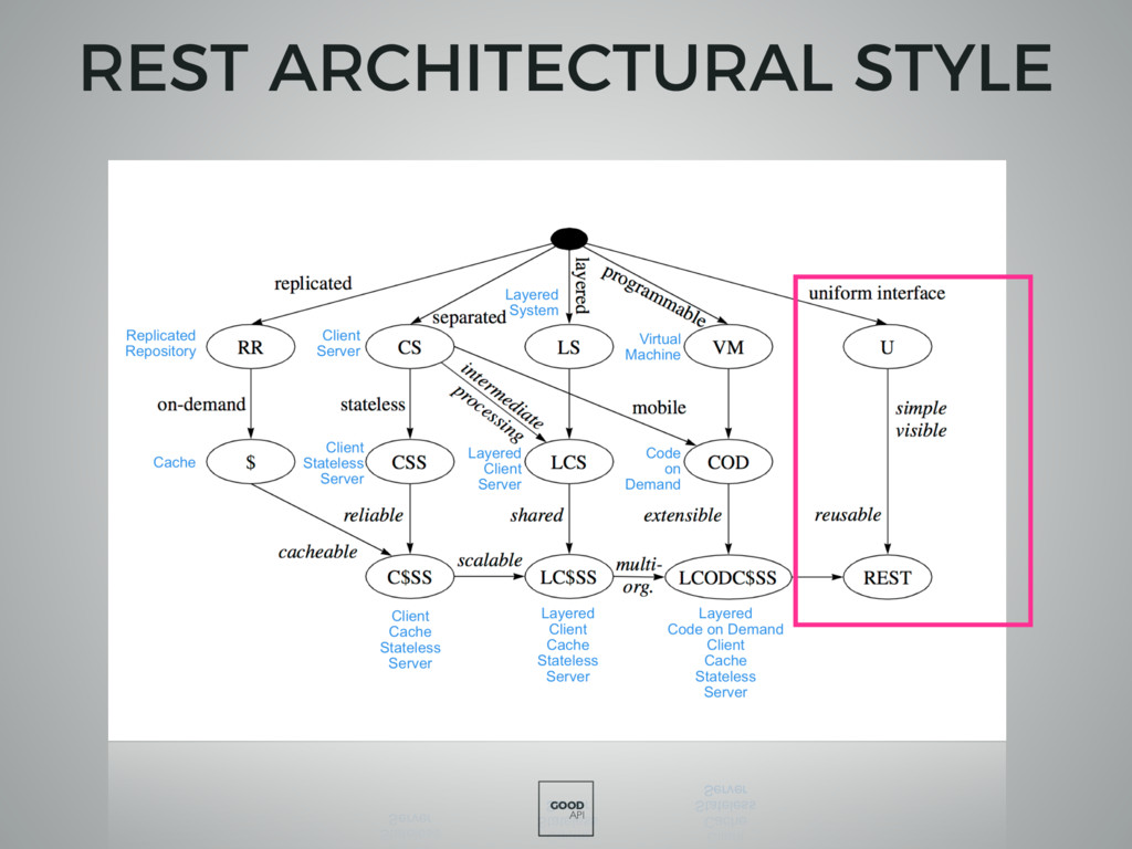 GOOD API REST ARCHITECTURAL STYLE