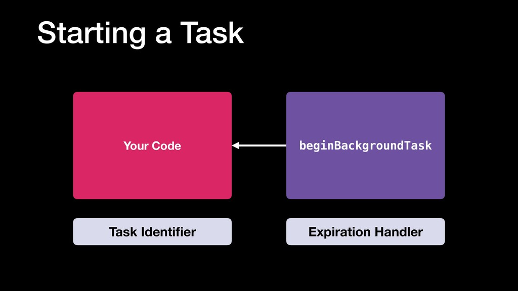Starting a Task beginBackgroundTask Your Code E...
