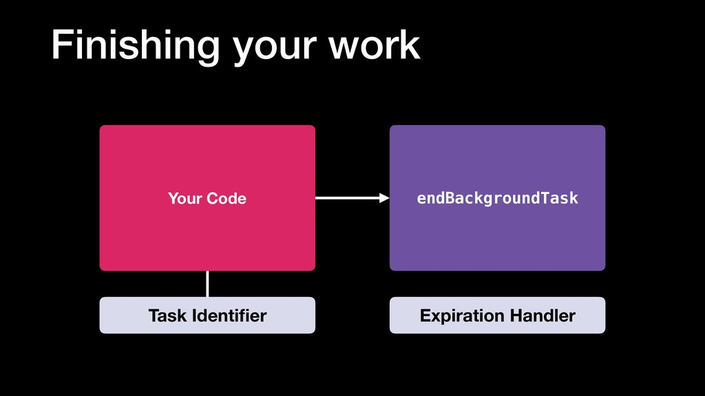 Finishing your work endBackgroundTask Your Code...