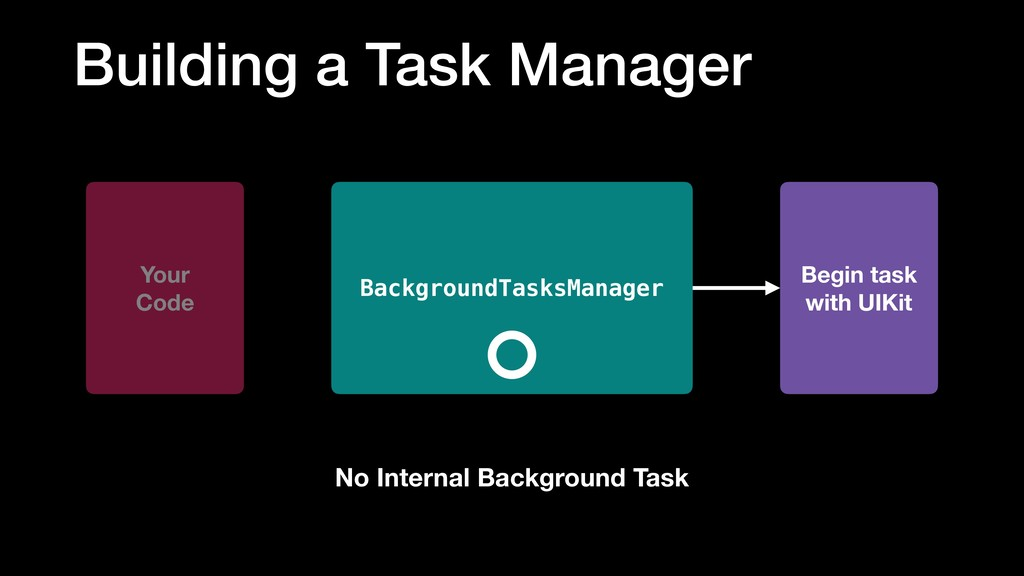 Building a Task Manager BackgroundTasksManager ...