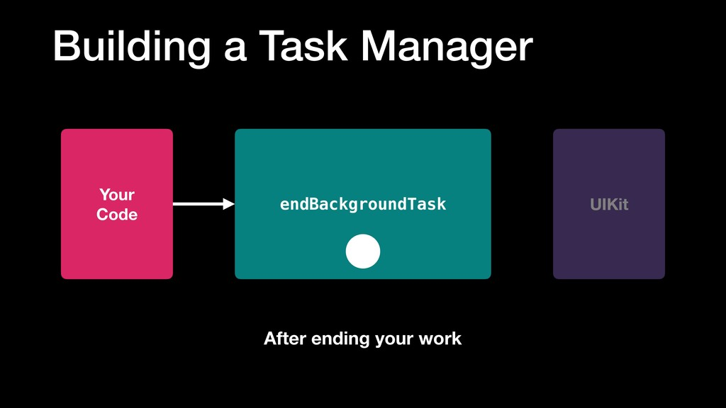 Building a Task Manager endBackgroundTask UIKit...