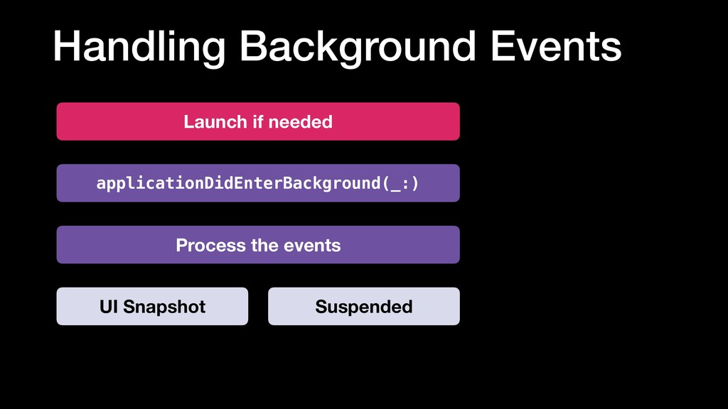 Handling Background Events UI Snapshot Process ...