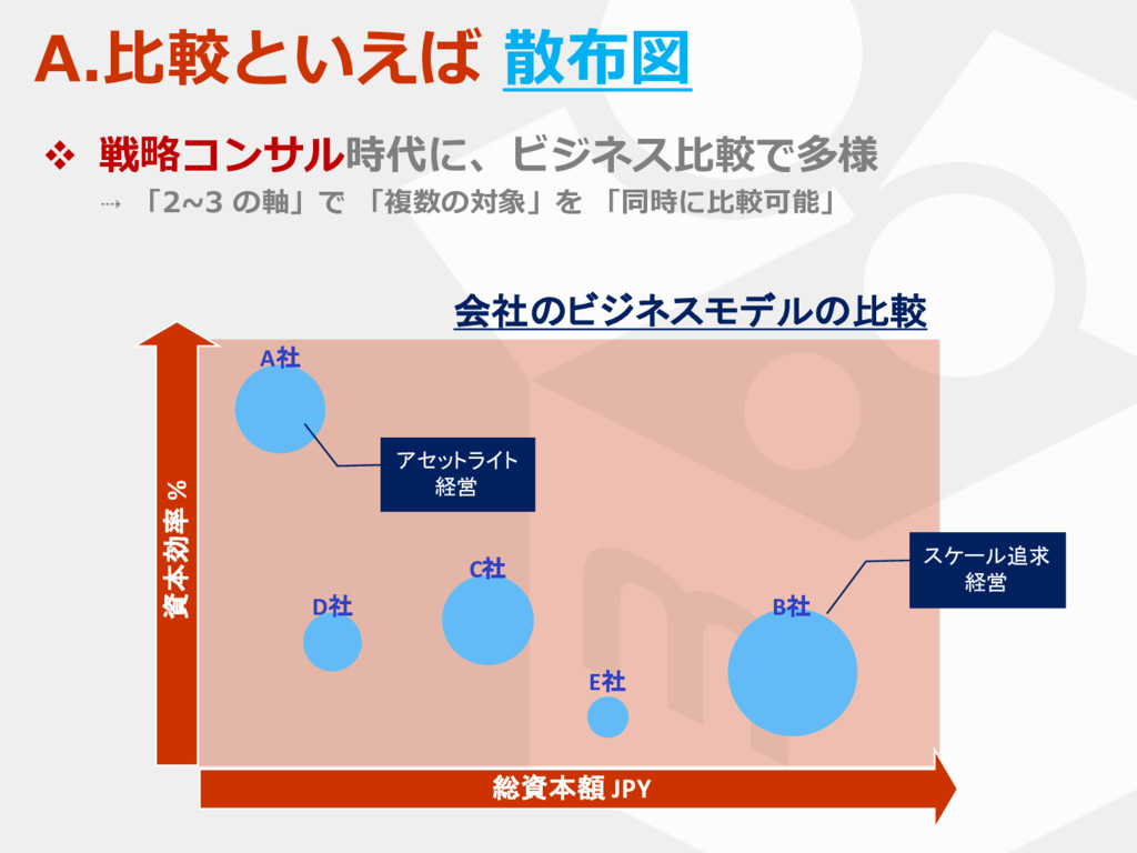 A.⽐較といえば 散布図 v 戦略コンサル時代に、ビジネス⽐較で多様 ⇢ 「2~3 の軸」で ...