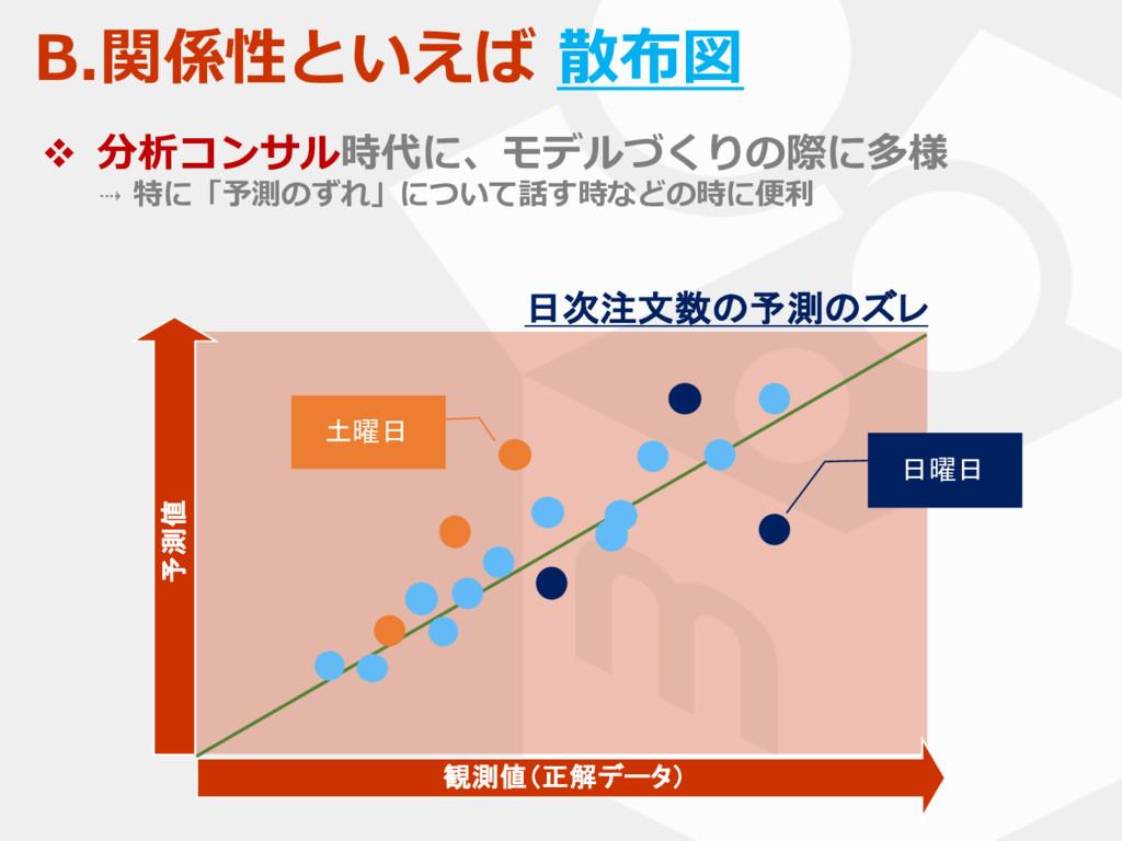 B.関係性といえば 散布図 観測値(正解データ) 日曜日 土曜日 予測値 v 分析コンサル時代...