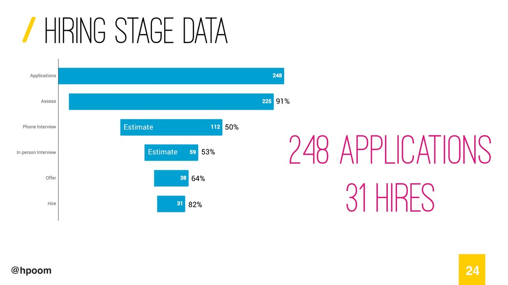 / @hpoom Hiring stage data 24 Estimate Estimate...