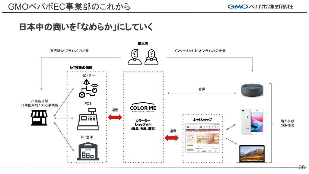 GMOペパボEC事業部のこれから 日本中の商いを「なめらか」にしていく 38 センサー POS...