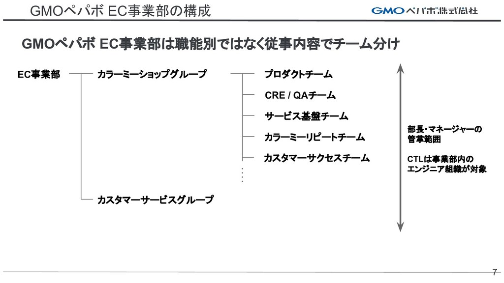 GMOペパボ EC事業部の構成 GMOペパボ EC事業部は職能別ではなく従事内容でチーム分け ...