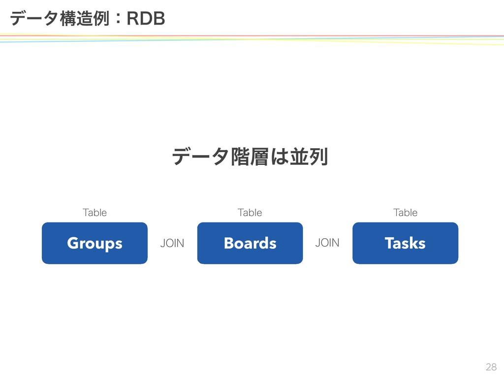 σʔλߏྫɿ3%# Groups Boards Tasks σʔλ֊ฒྻ 5B...