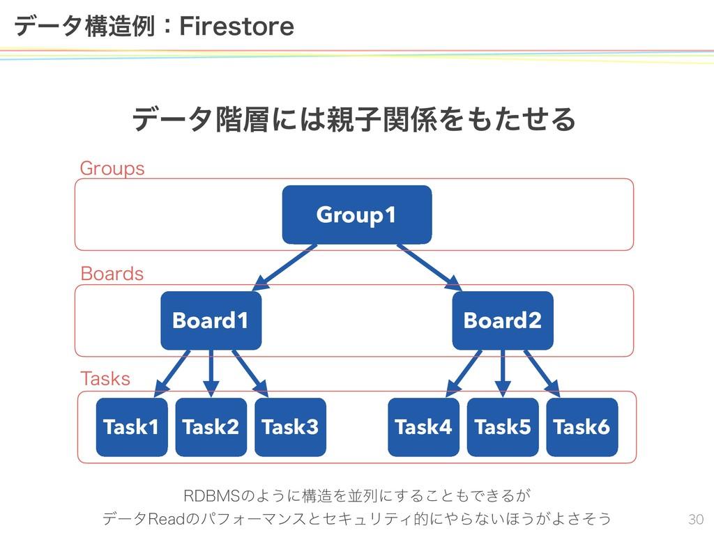 σʔλߏྫɿ'JSFTUPSF Group1 Board1 Task1 σʔλ֊...