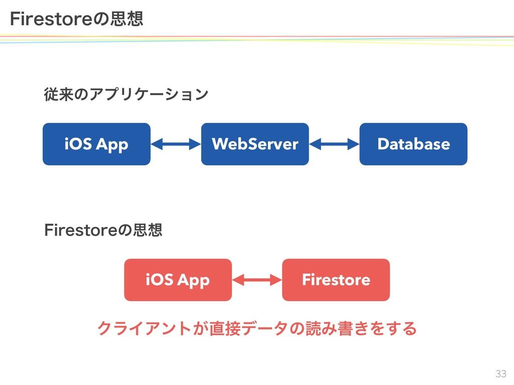 'JSFTUPSFͷࢥ iOS App WebServer Database ैདྷ...