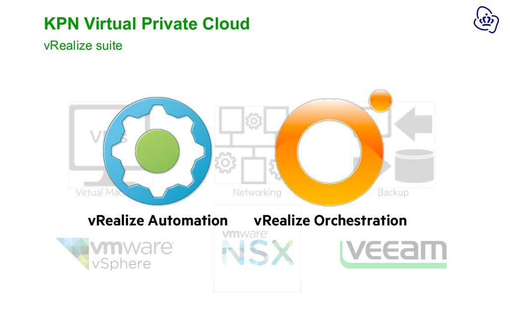 Virtual Machines Networking Backup KPN Virtual ...