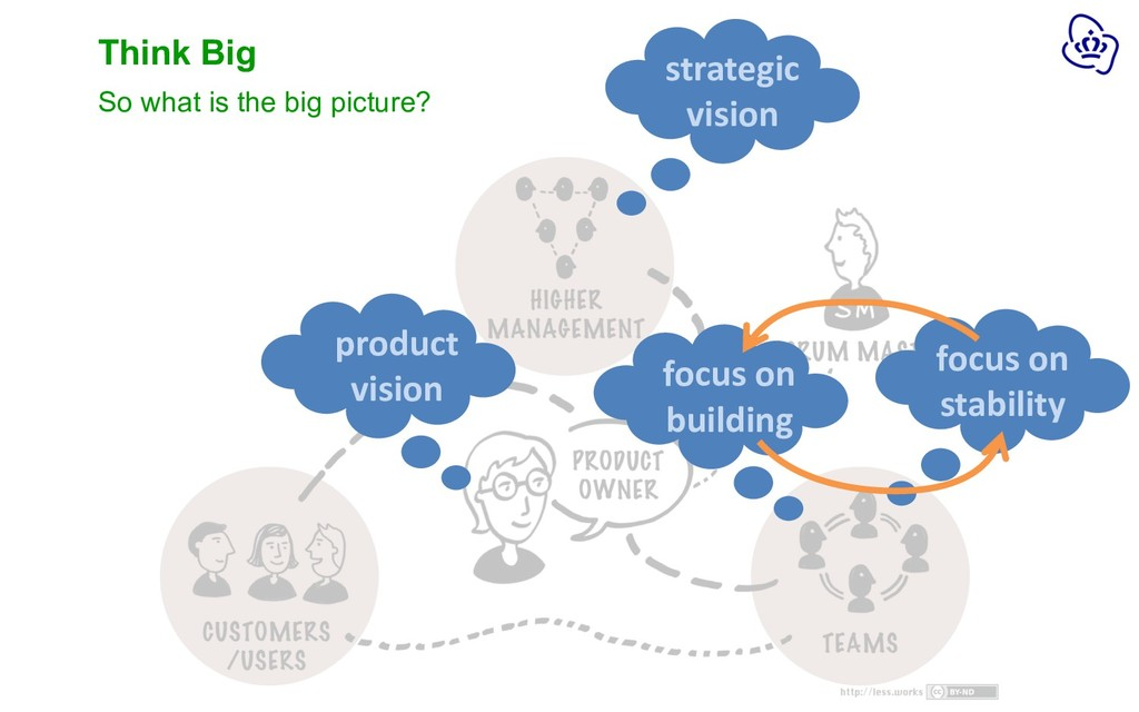 Think Big So what is the big picture? product v...