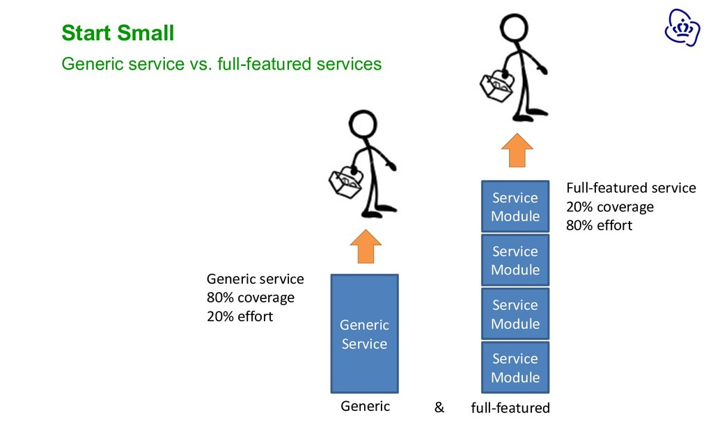 Start Small Generic service vs. full-featured s...