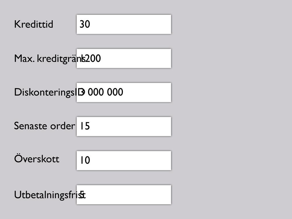30 1200 3 000 000 15 10 5 Kredittid Max. kredit...