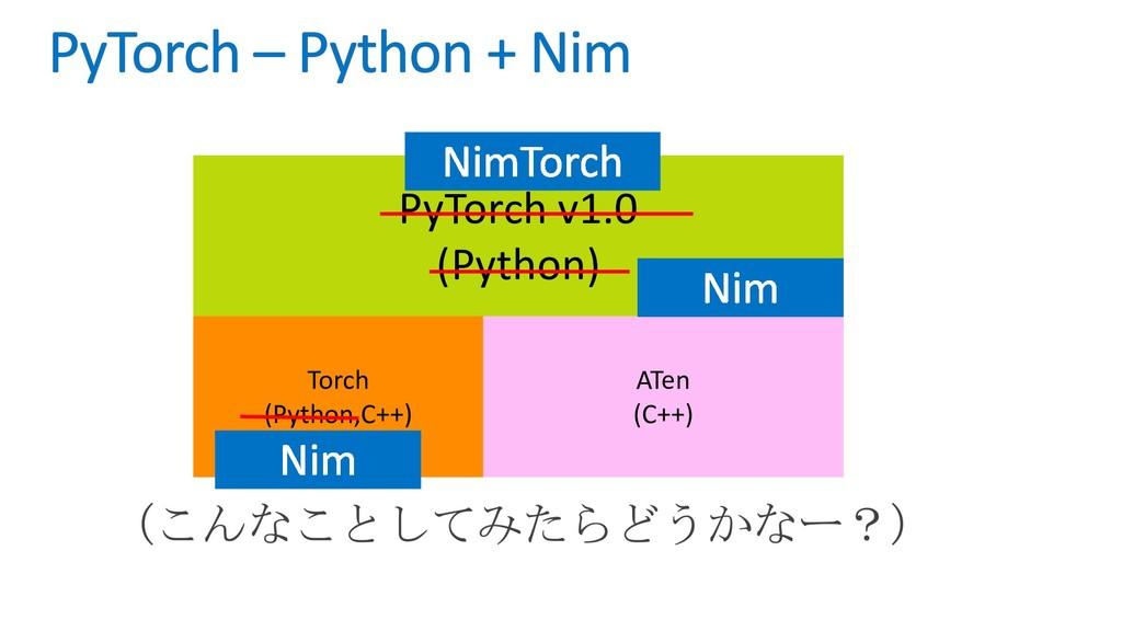 PyTorch v1.0 (Python) Torch (Python,C++) ATen (...