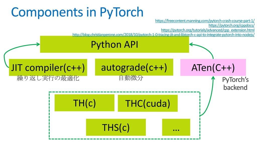 Python API autograde(c++) JIT compiler(c++) ATe...