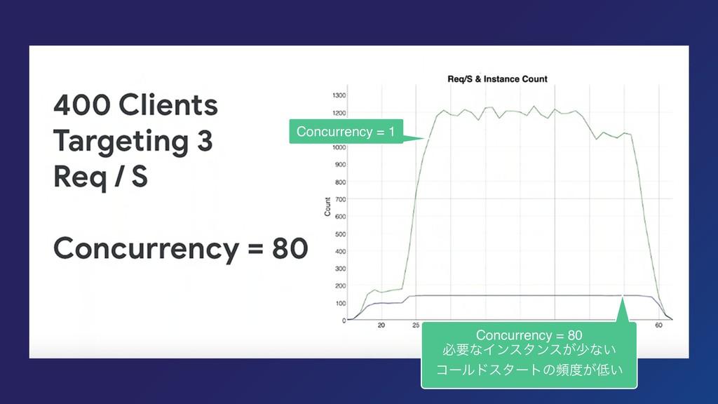 Concurrency = 1 Concurrency = 80 ඞཁͳΠϯελϯε͕গͳ͍ ...