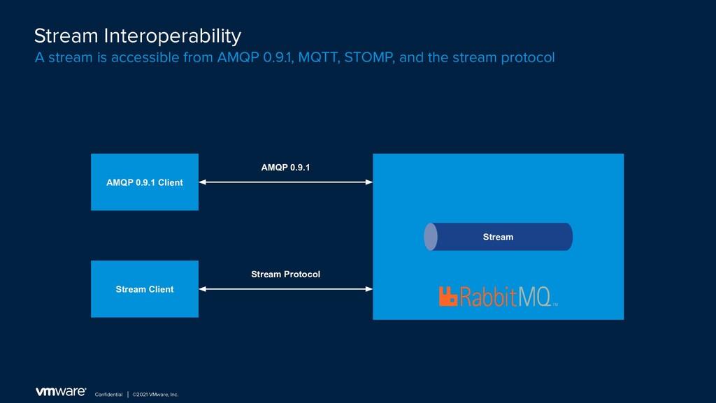 Confidential │ ©2021 VMware, Inc. Stream Interop...