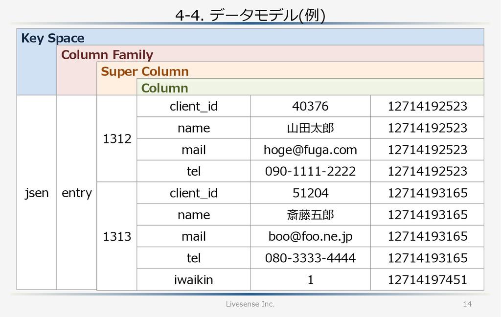 4-‐‑‒4. データモデル(例例) Livesense Inc. 14 Key Spa...