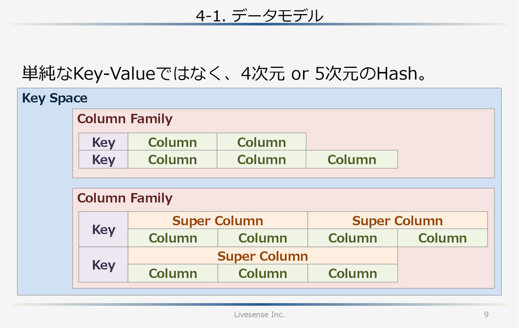 Key Space Column Family Column Family 4-‐‑‒1...